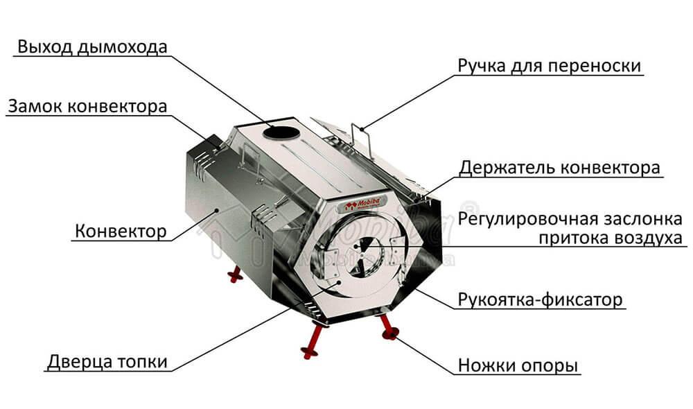 Конструкция отопительной печи Согра 3
