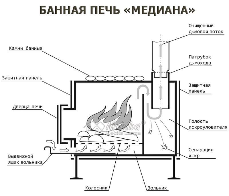 Банная печь Медиана-5 от компании Мобиба